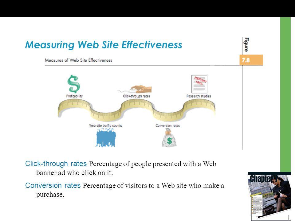 Measuring Web Site Effectiveness