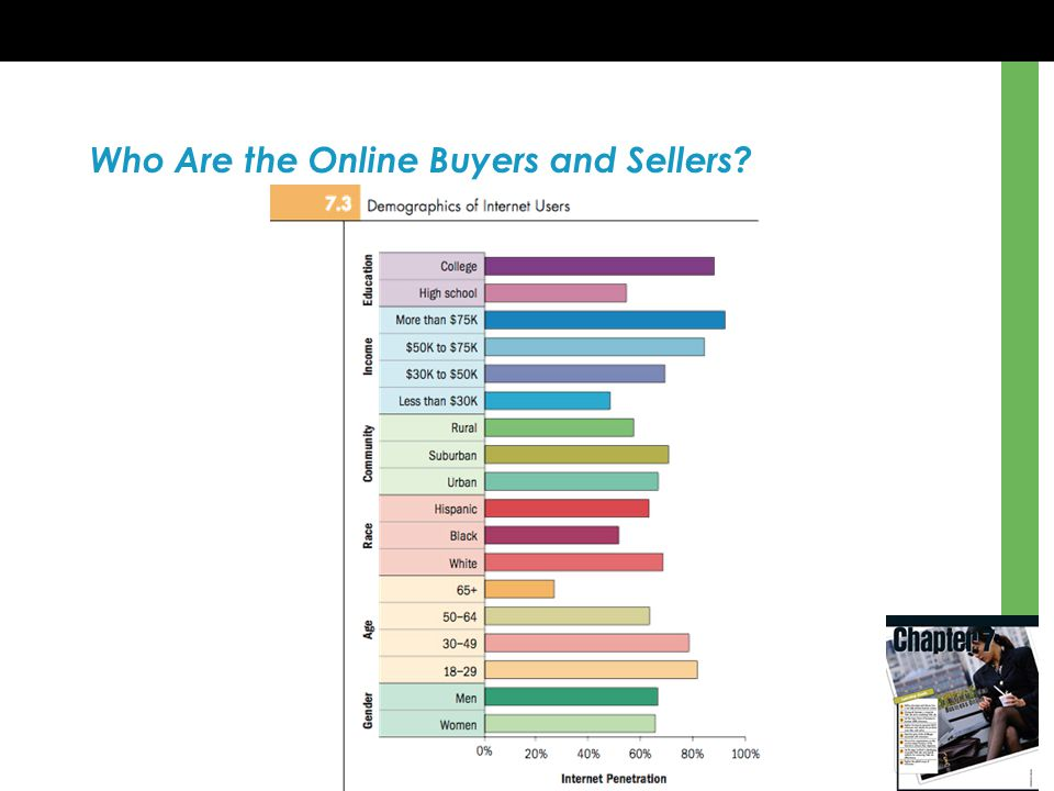Who Are the Online Buyers and Sellers