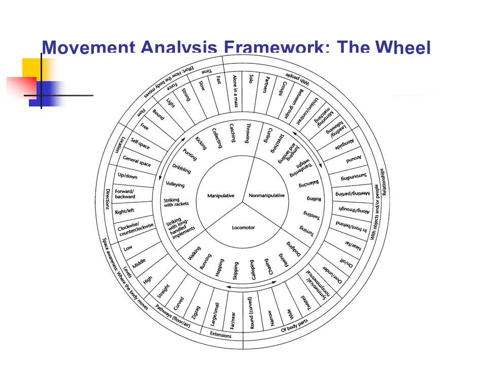Movement Analysis Framework: The Wheel
