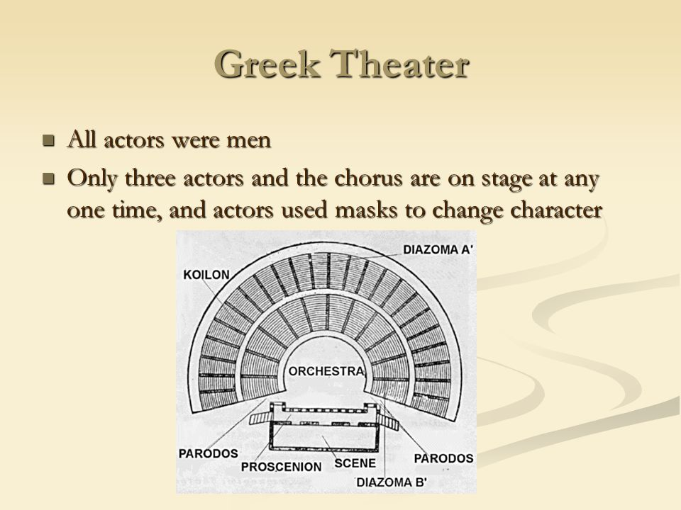 Greek Theater All actors were men