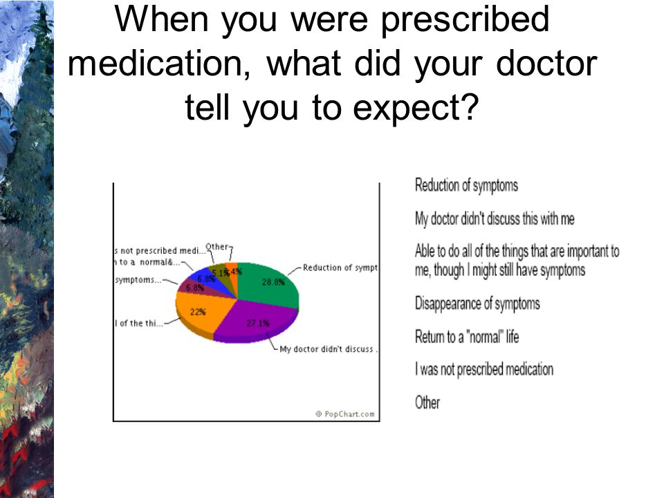 When you were prescribed medication, what did your doctor tell you to expect