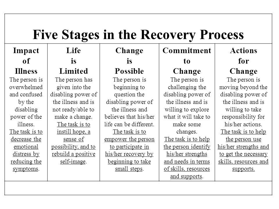 Five Stages in the Recovery Process