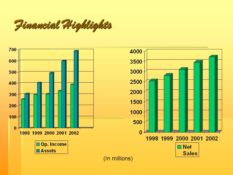 Financial Highlights (In millions)