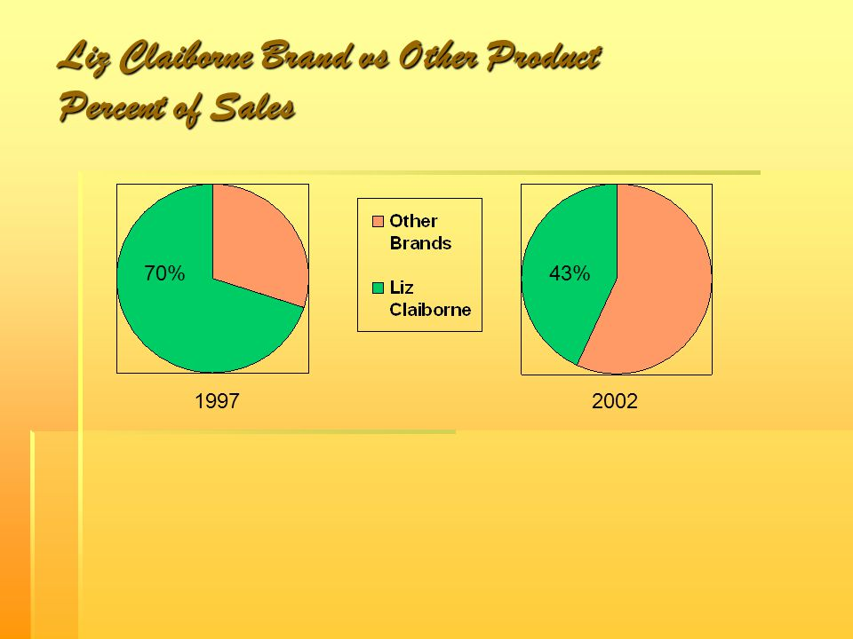 Liz Claiborne Brand vs Other Product Percent of Sales