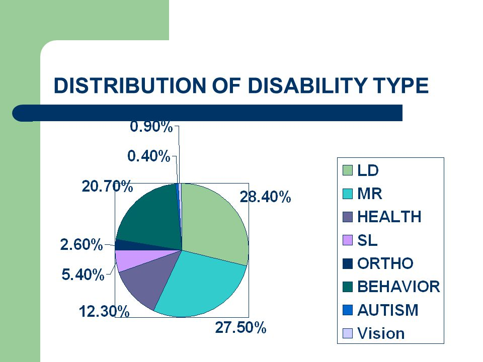 DISTRIBUTION OF DISABILITY TYPE