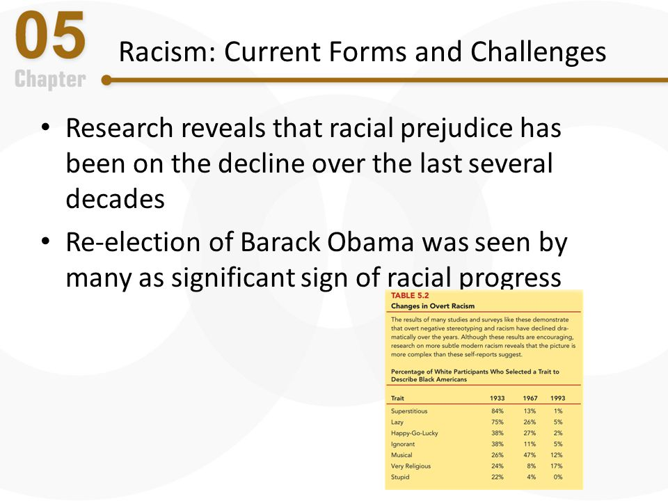 Racism: Current Forms and Challenges