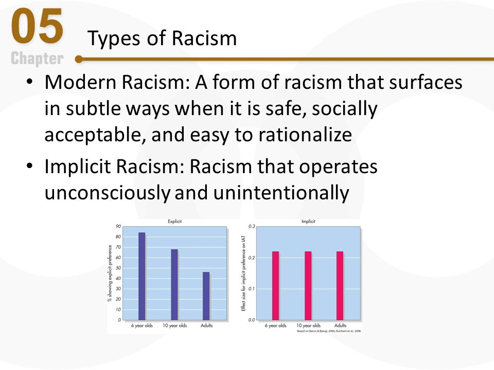 Types of Racism Modern Racism: A form of racism that surfaces in subtle ways when it is safe, socially acceptable, and easy to rationalize.
