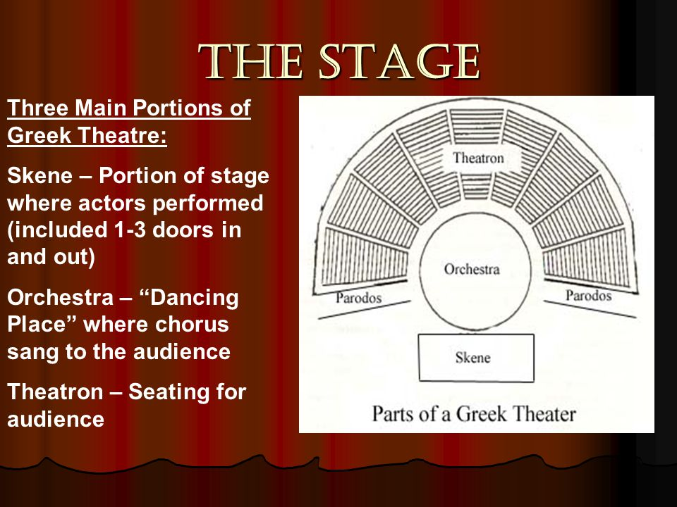 The Stage Three Main Portions of Greek Theatre: