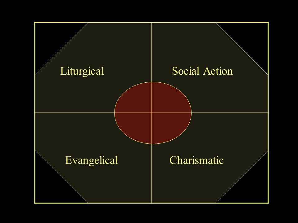 Liturgical Social Action Evangelical Charismatic
