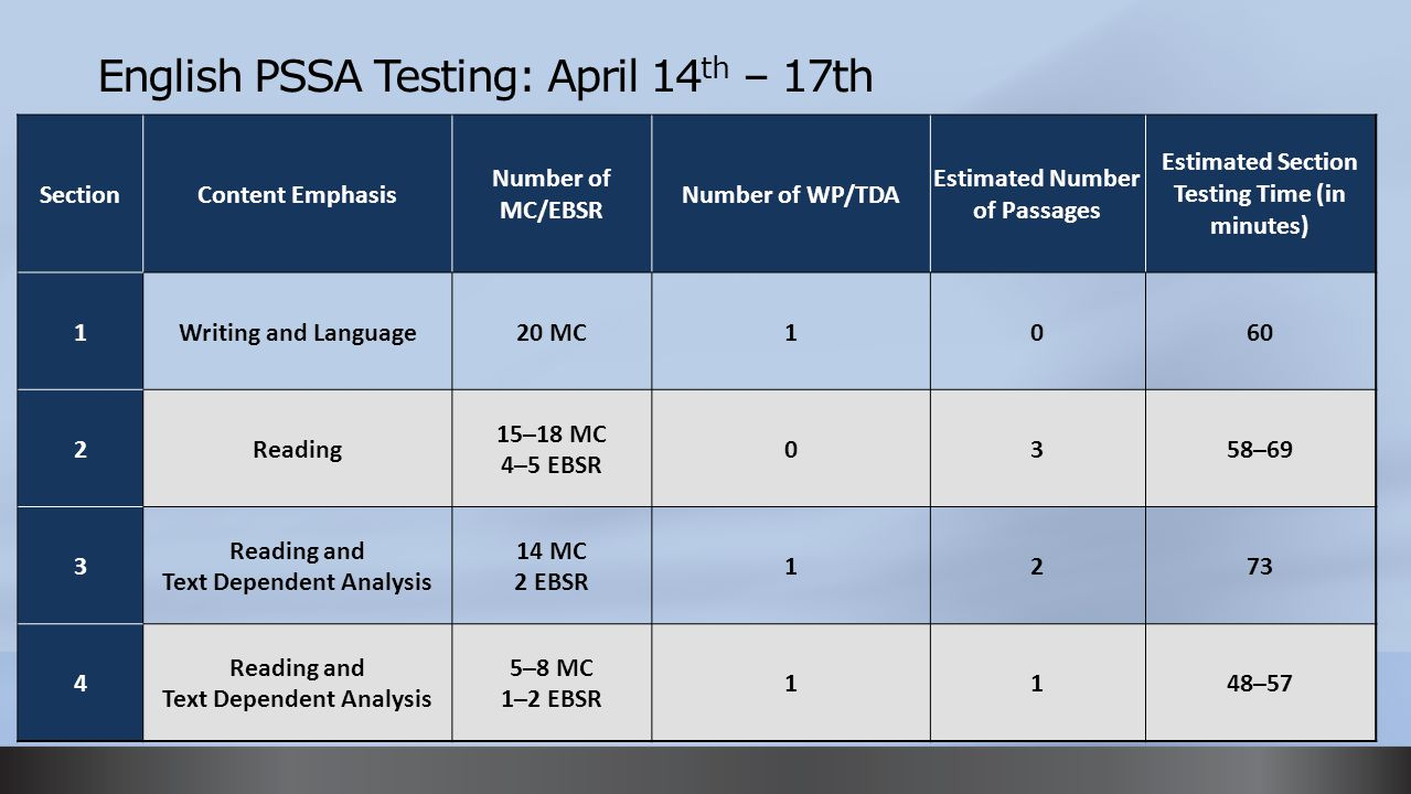 English PSSA Testing: April 14th – 17th