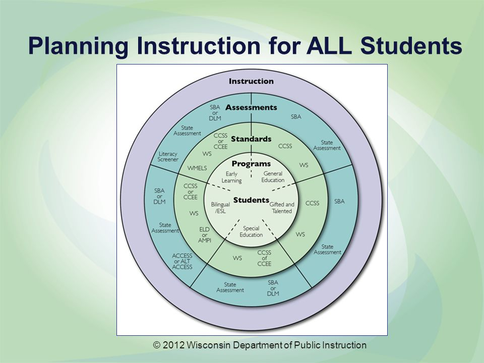 Planning Instruction for ALL Students