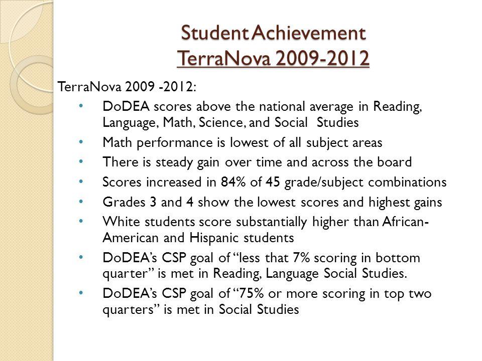 Student Achievement TerraNova 2009-2012