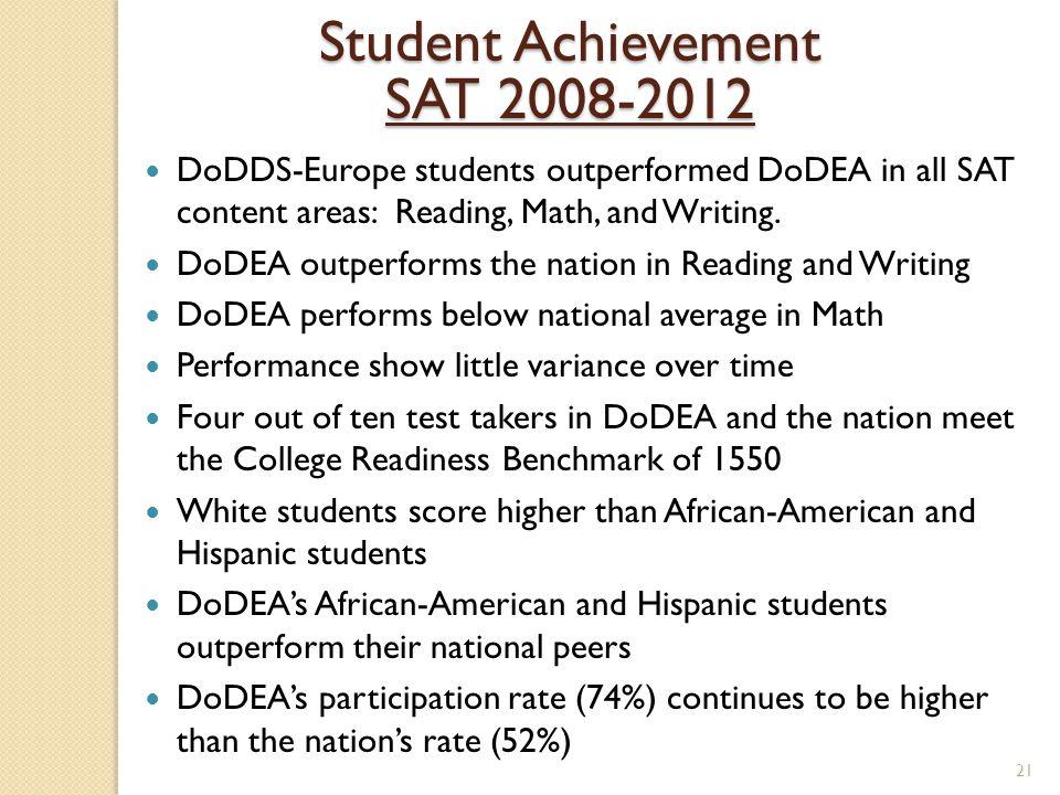 Student Achievement SAT 2008-2012