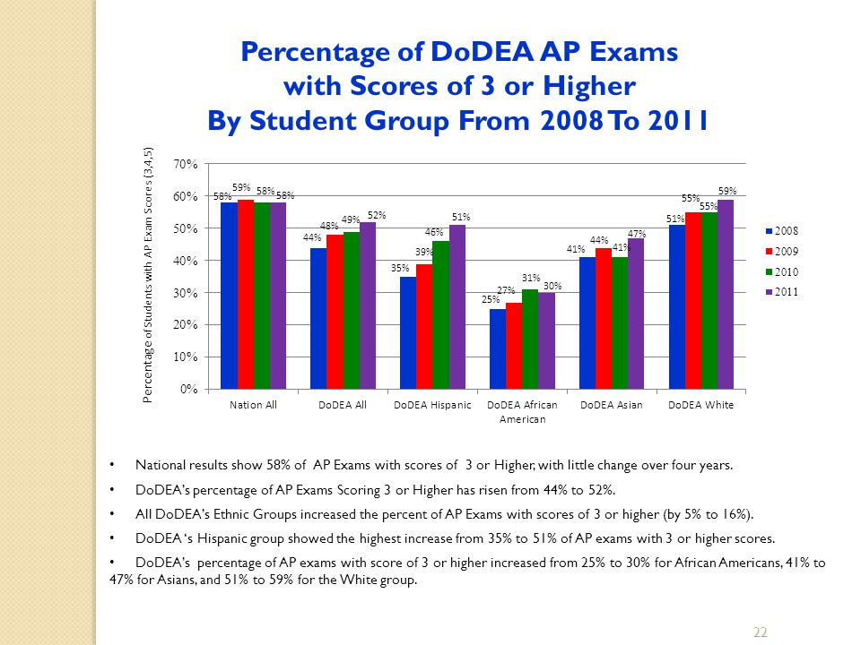 Percentage of DoDEA AP Exams with Scores of 3 or Higher