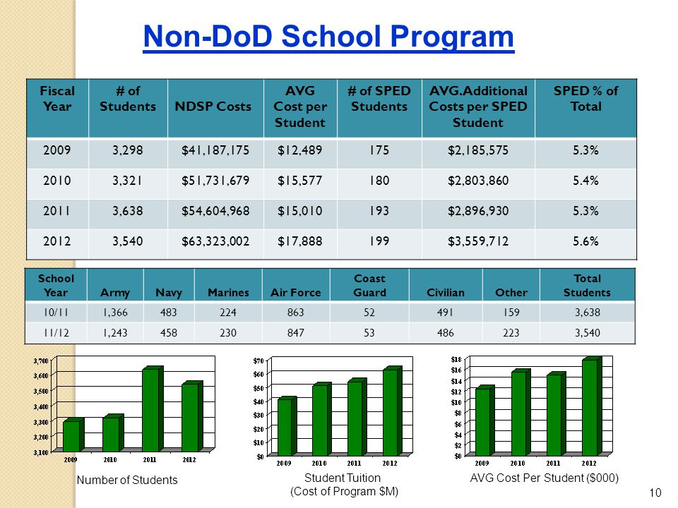 AVG. Additional Costs per SPED Student