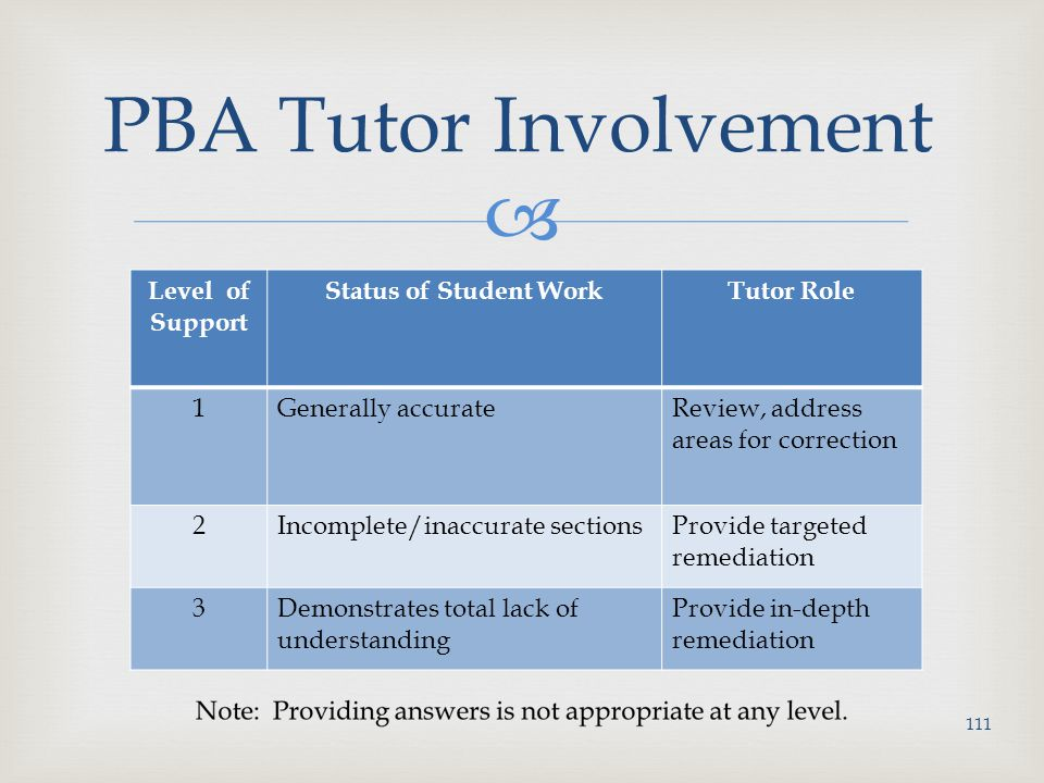 PBA Tutor Involvement Level of Support Status of Student Work