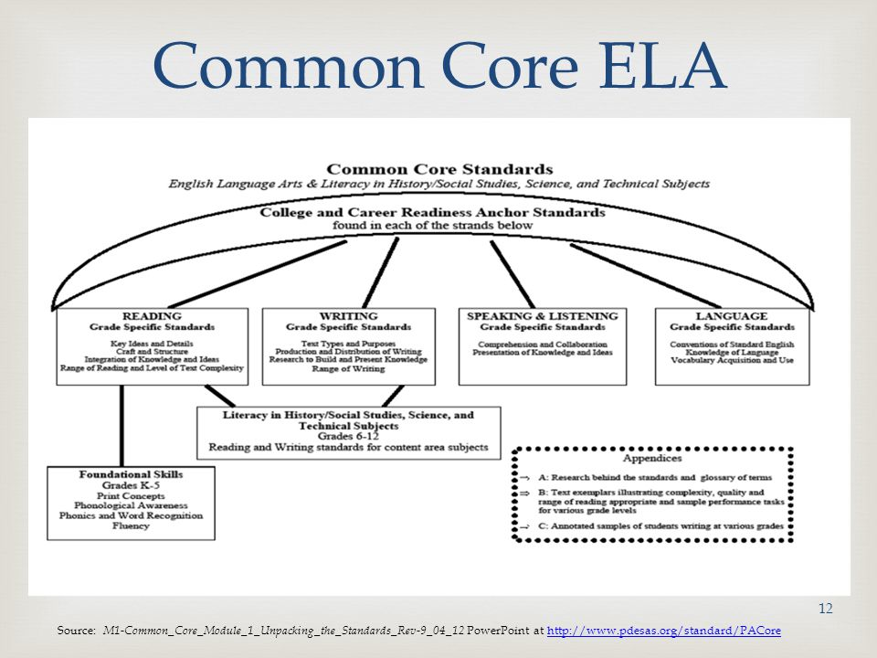 Common Core ELA Source: M1-Common_Core_Module_1_Unpacking_the_Standards_Rev-9_04_12 PowerPoint at http://www.pdesas.org/standard/PACore.