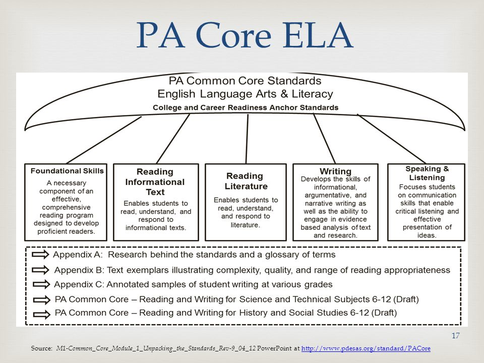 PA Core ELA PA has identified 5 standards categories for ELA.