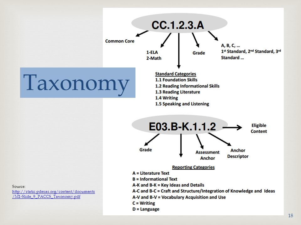 Taxonomy Source: http://static.pdesas.org/content/documents/M1-Slide_9_PACCS_Taxonomy.pdf