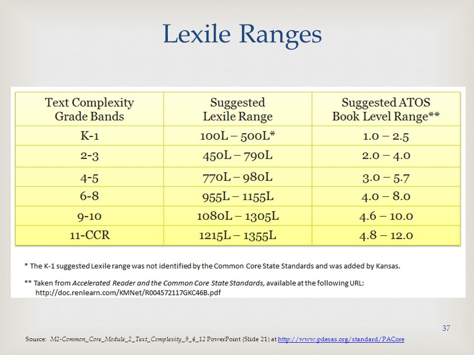 Lexile Ranges Source: M2-Common_Core_Module_2_Text_Complexity_9_4_12 PowerPoint (Slide 21) at http://www.pdesas.org/standard/PACore.