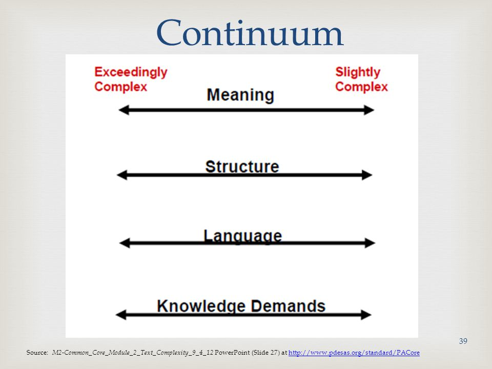 Continuum Source: M2-Common_Core_Module_2_Text_Complexity_9_4_12 PowerPoint (Slide 27) at http://www.pdesas.org/standard/PACore.