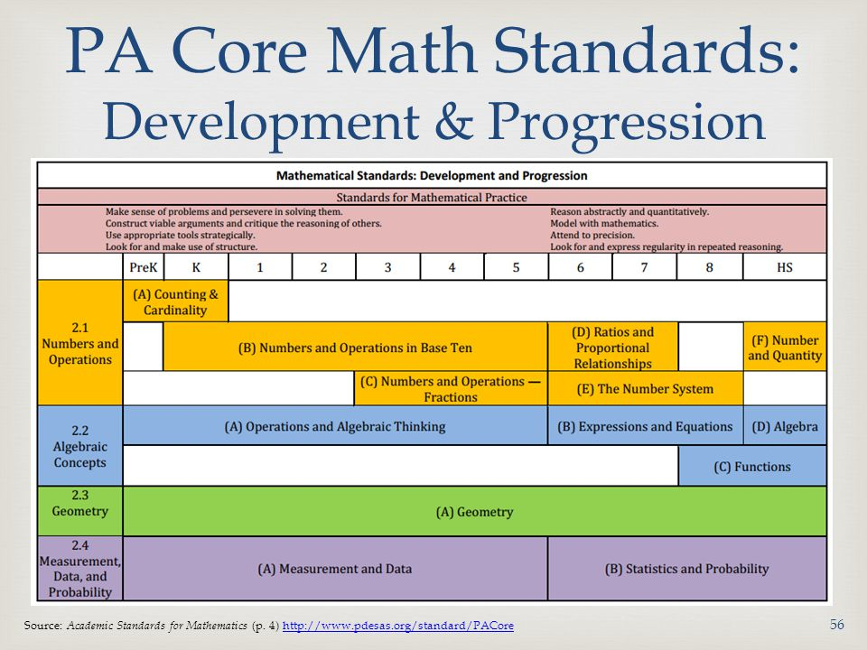 PA Core Math Standards: