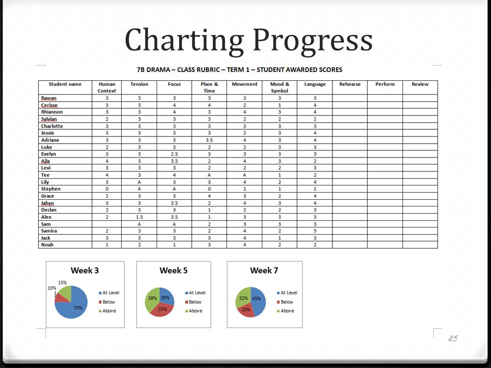 Charting Progress