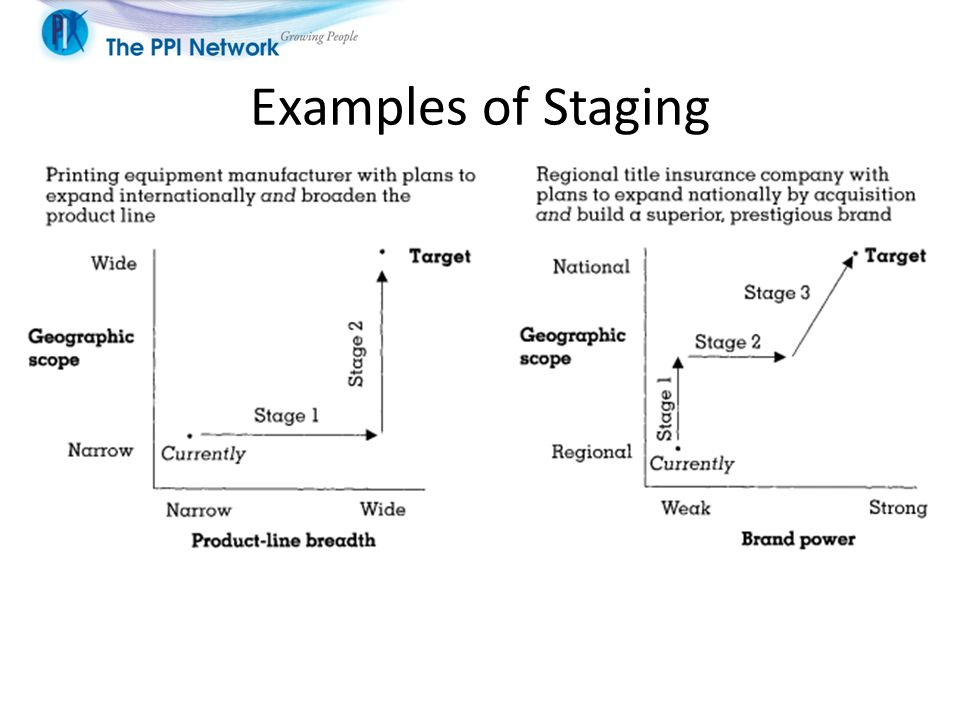 Examples of Staging