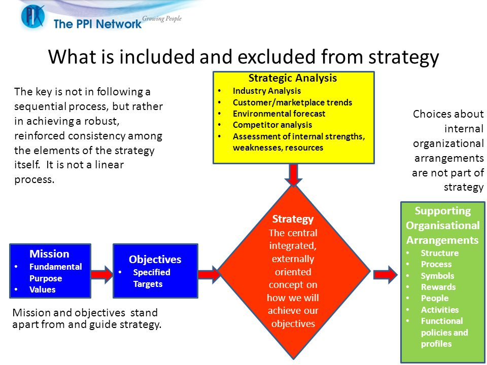 What is included and excluded from strategy