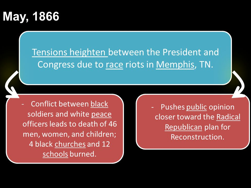 May, 1866 Tensions heighten between the President and Congress due to race riots in Memphis, TN.