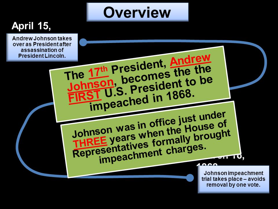 Johnson impeachment trial takes place – avoids removal by one vote.