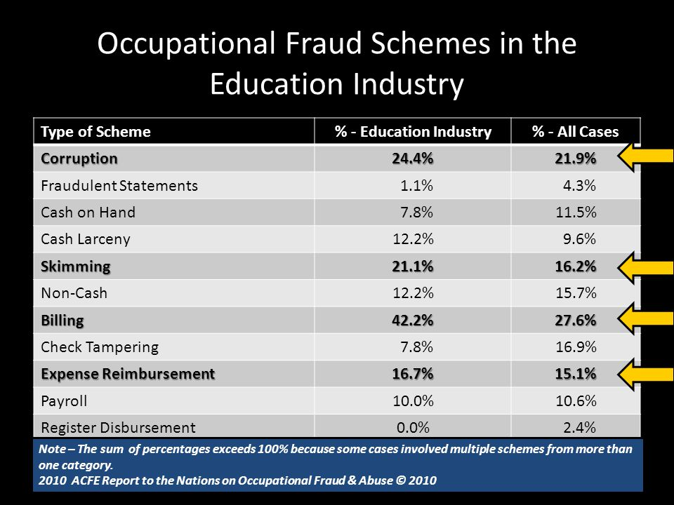 Occupational Fraud Schemes in the Education Industry