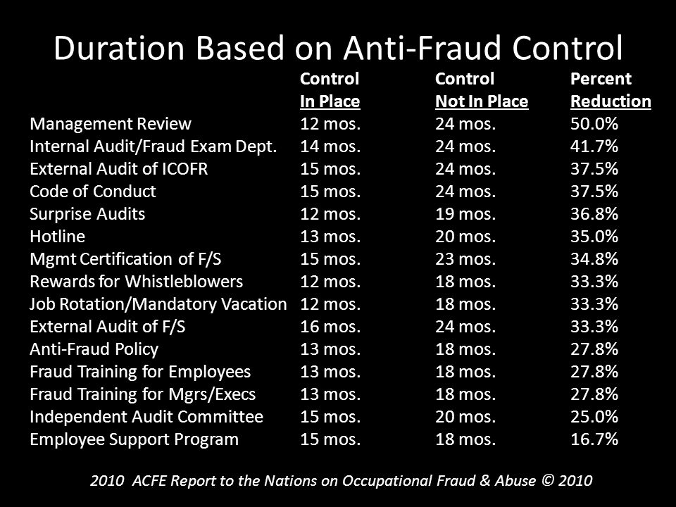 Duration Based on Anti-Fraud Control