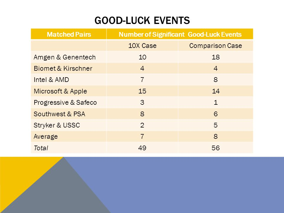 Number of Significant Good-Luck Events