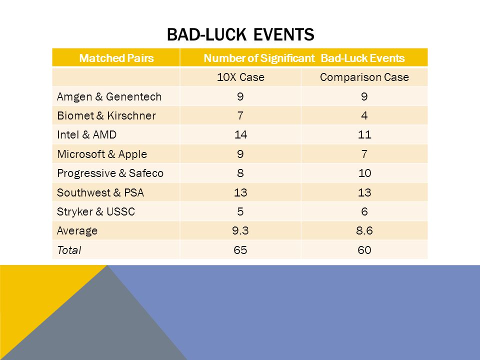 Number of Significant Bad-Luck Events