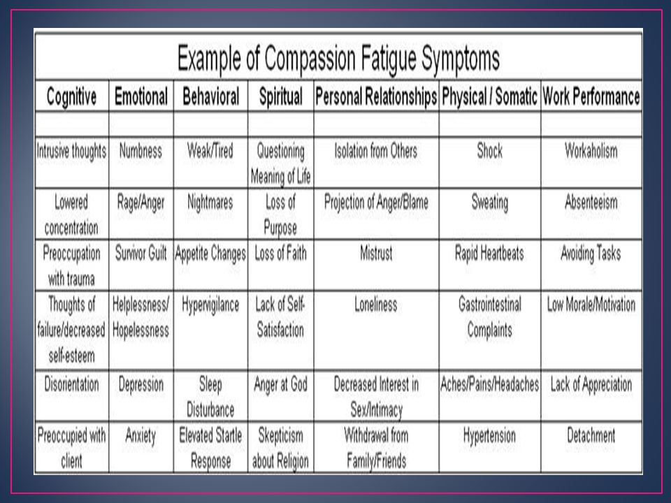 Compassion Fatigue and Compassion Satisfaction