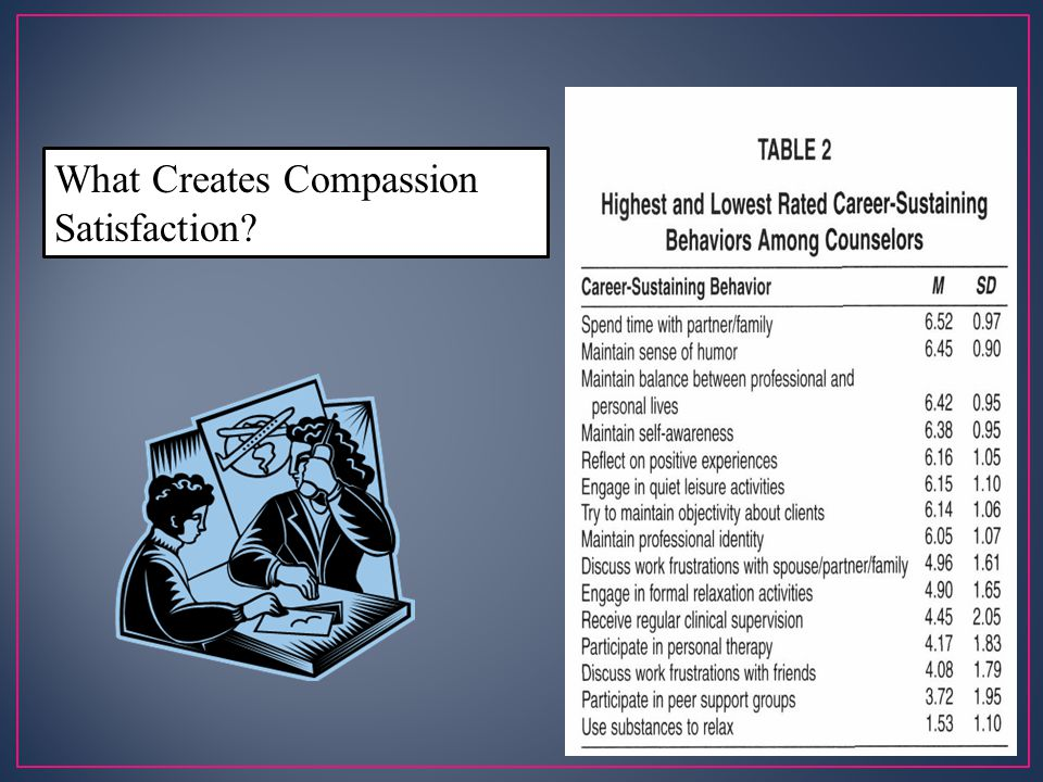 What Creates Compassion Satisfaction