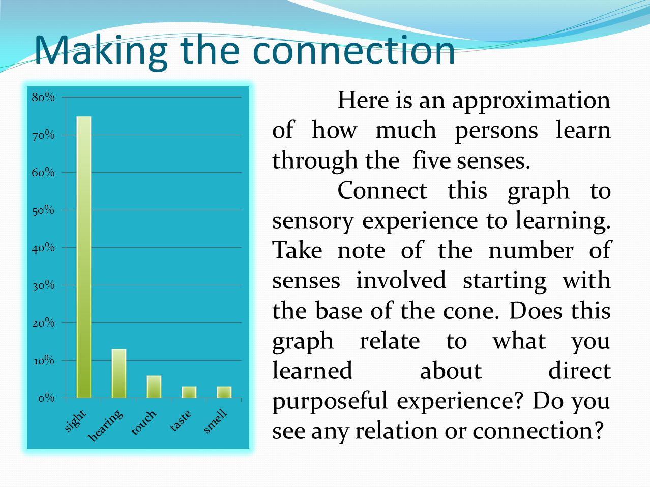 Making the connection Here is an approximation of how much persons learn through the five senses.