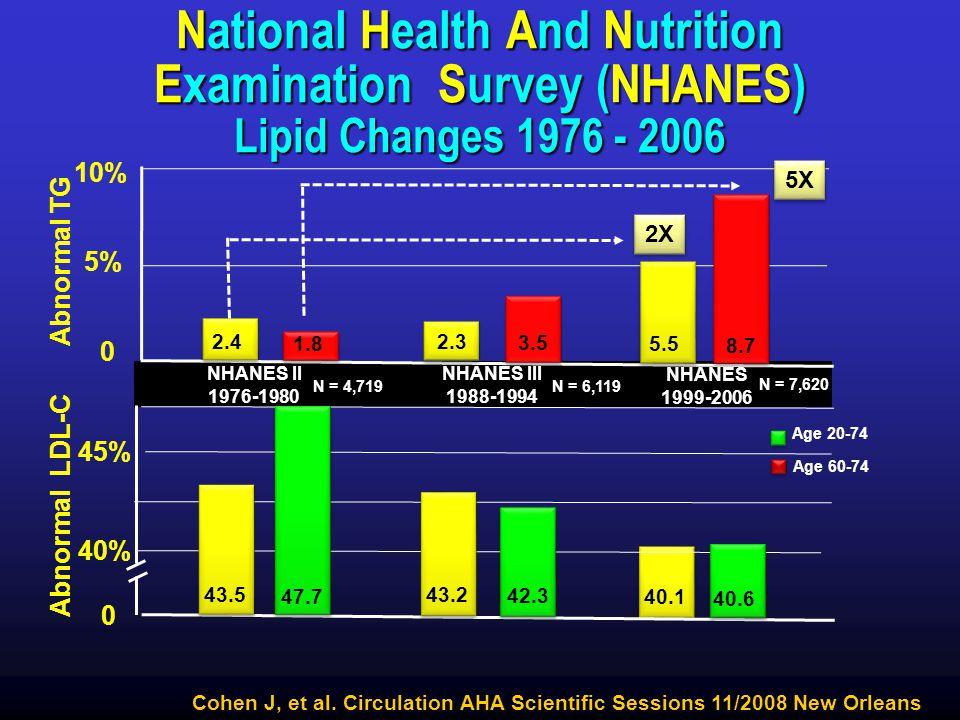 National Health And Nutrition Examination Survey (NHANES) Lipid Changes 1976 - 2006