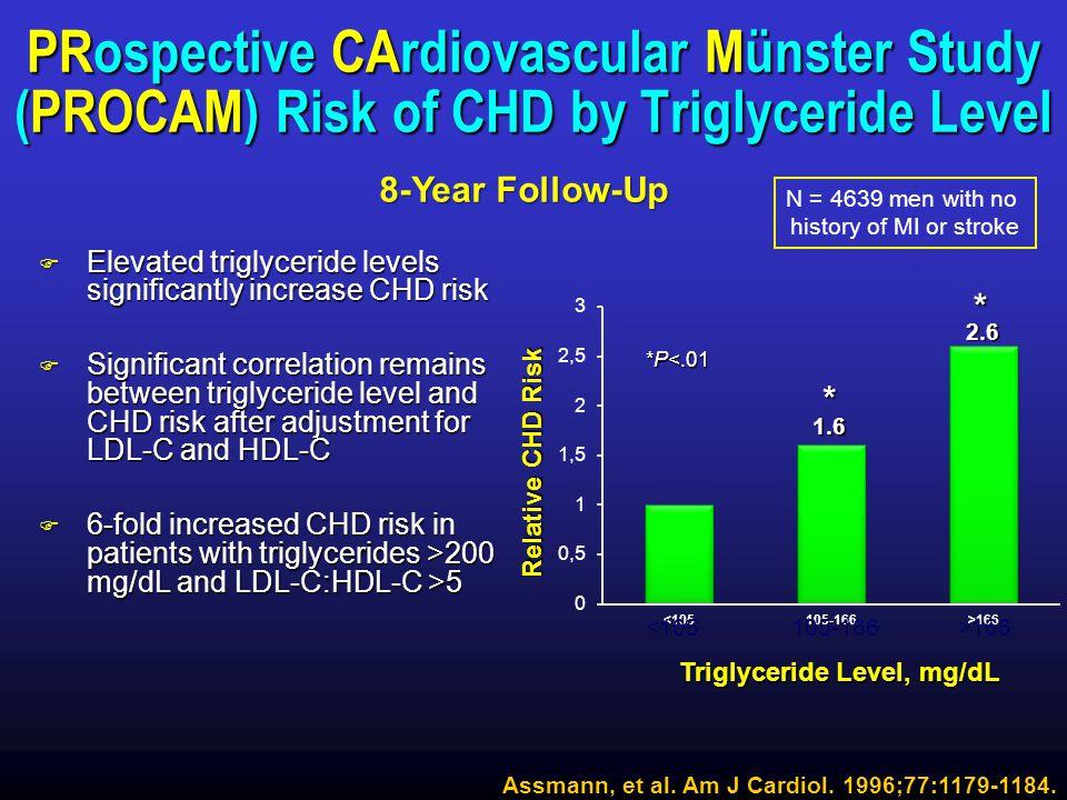 Triglyceride Level, mg/dL