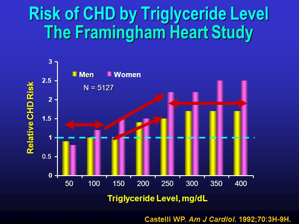 Risk of CHD by Triglyceride Level The Framingham Heart Study