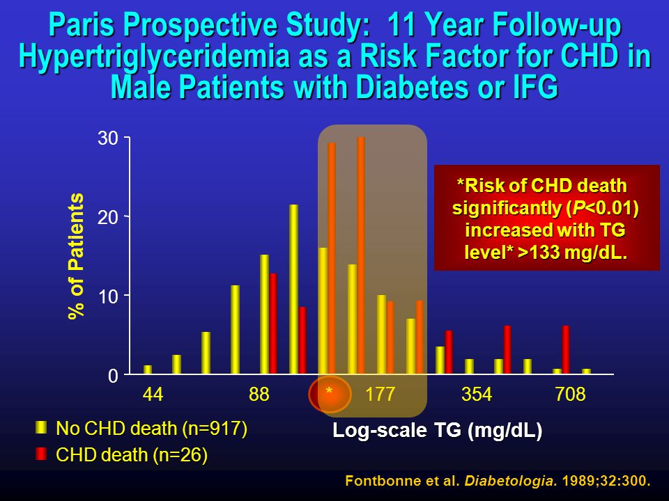 Triglycerides Paris Prospective Study: 11 Year Follow-up Hypertriglyceridemia as a Risk Factor for CHD in Male Patients with Diabetes or IFG.