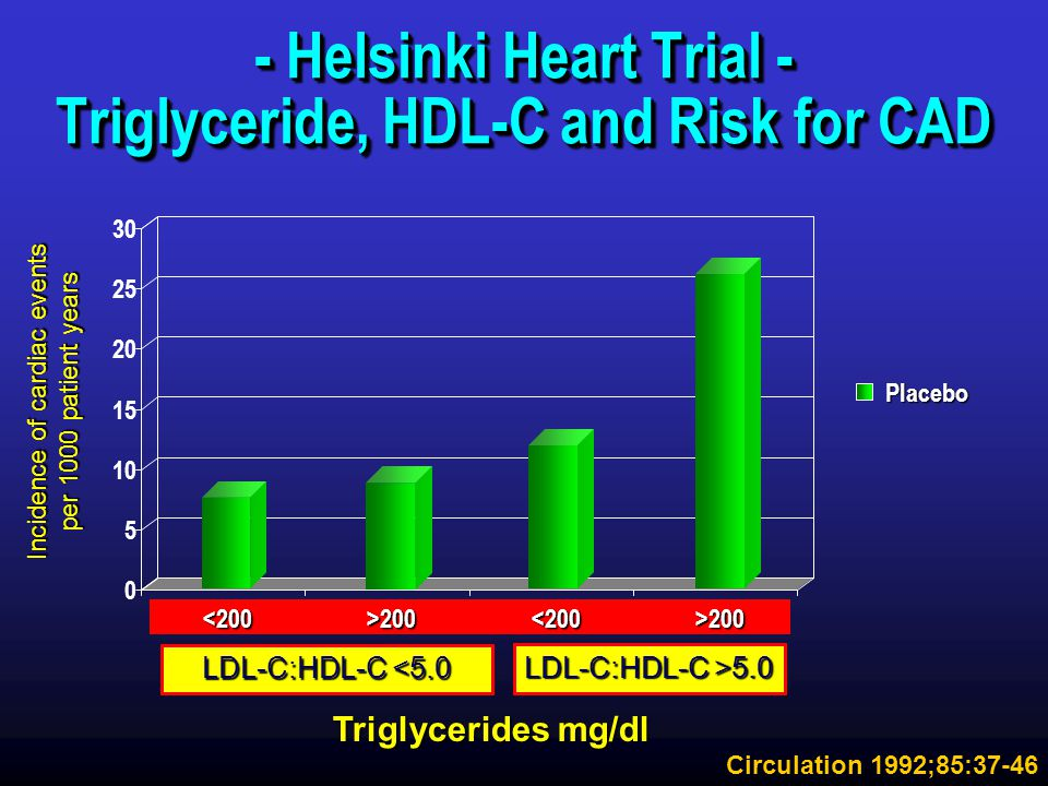 - Helsinki Heart Trial - Triglyceride, HDL-C and Risk for CAD