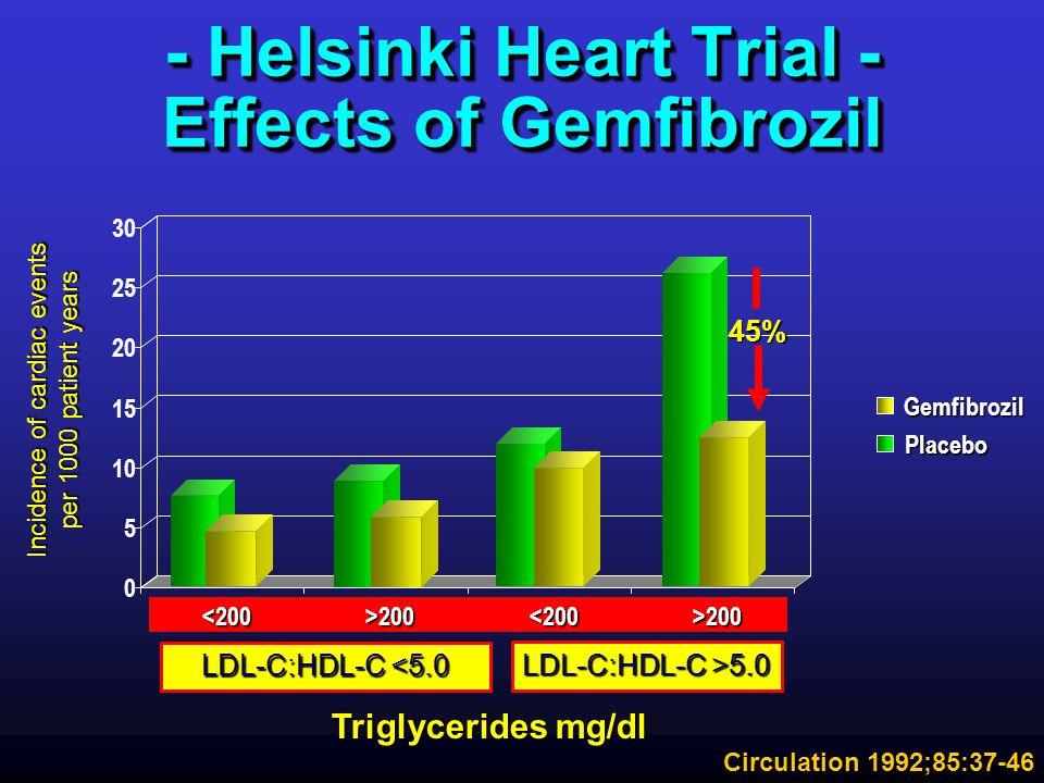 - Helsinki Heart Trial - Effects of Gemfibrozil