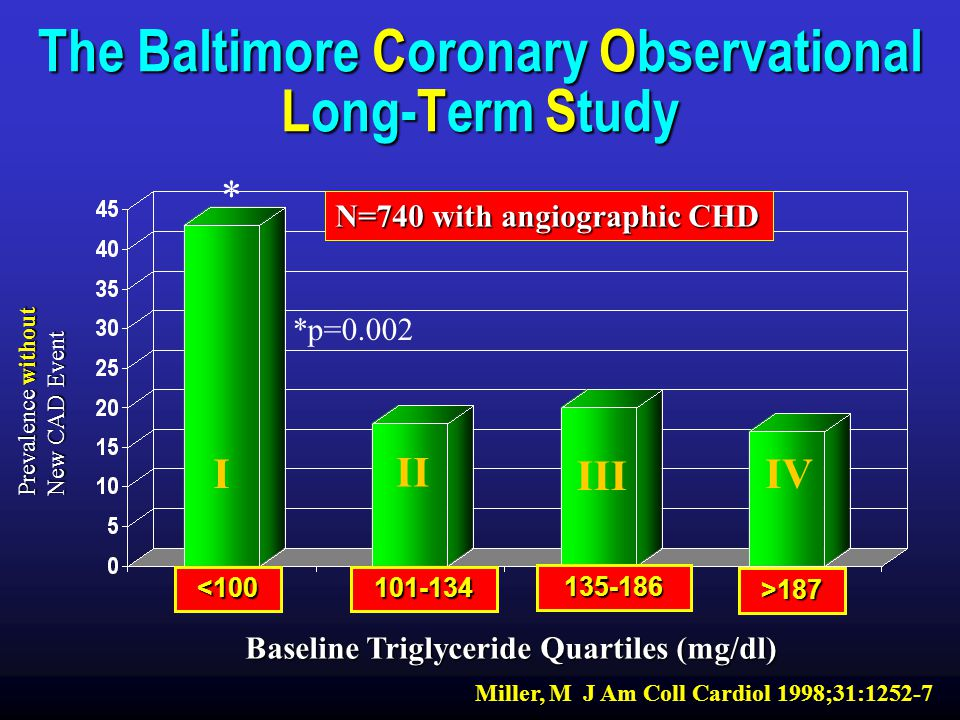 The Baltimore Coronary Observational Long-Term Study