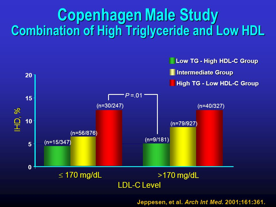 Copenhagen Male Study Combination of High Triglyceride and Low HDL