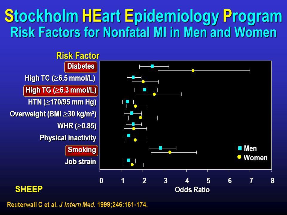 Triglycerides Stockholm HEart Epidemiology Program Risk Factors for Nonfatal MI in Men and Women. Risk Factor.