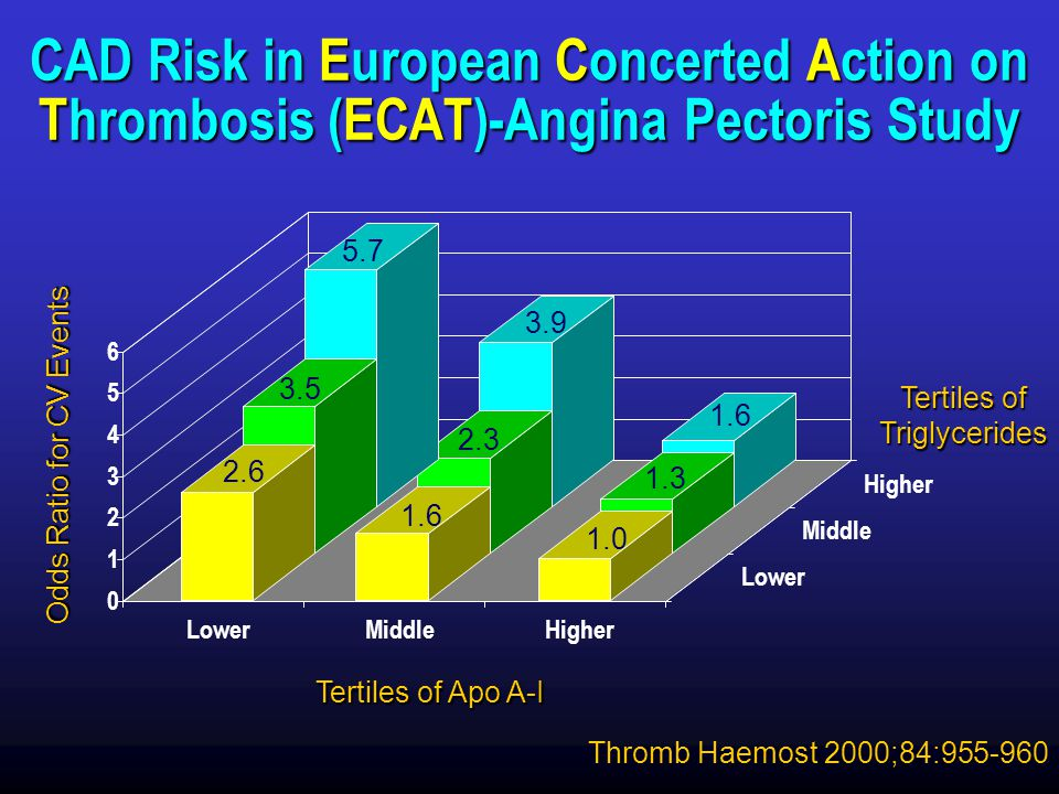Triglycerides CAD Risk in European Concerted Action on Thrombosis (ECAT)-Angina Pectoris Study. 5.7.