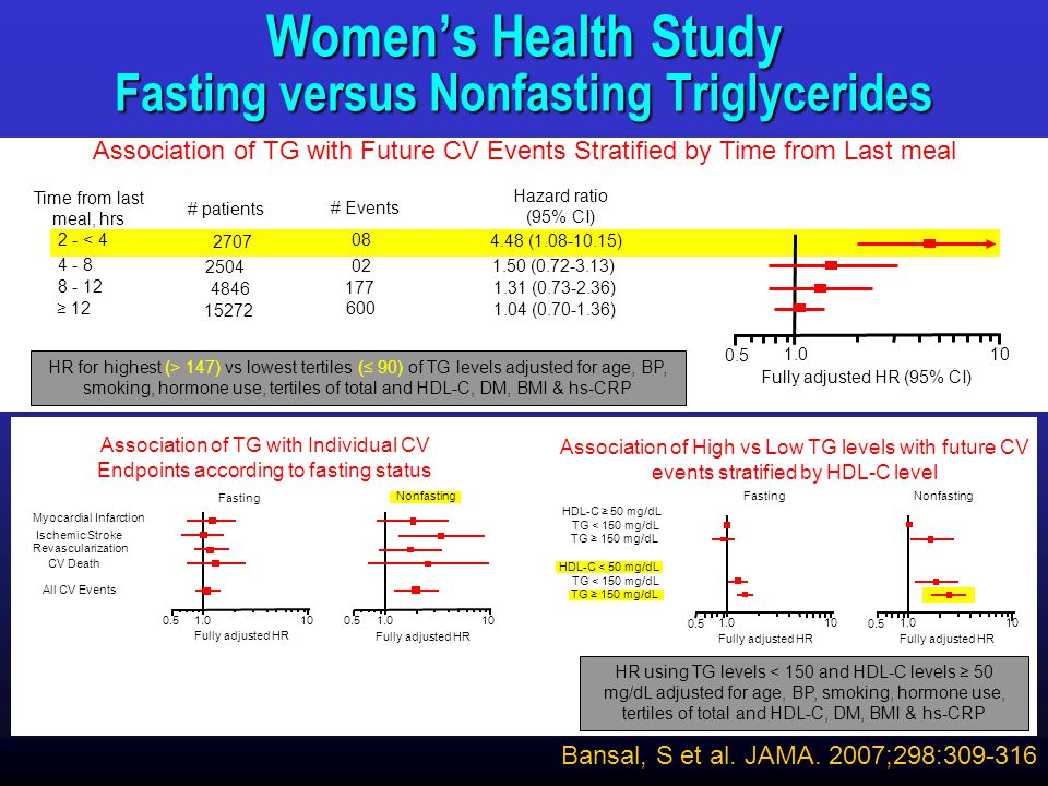 Women's Health Study Fasting versus Nonfasting Triglycerides