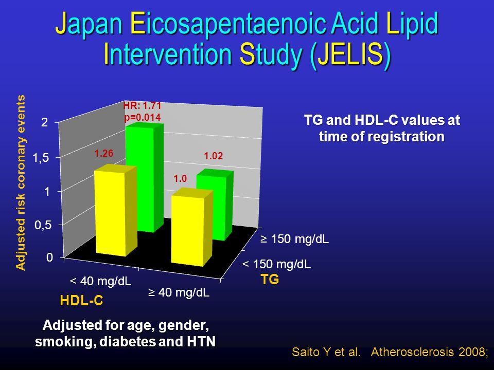 Japan Eicosapentaenoic Acid Lipid Intervention Study (JELIS)